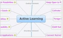 Entweder auf Papier oder am Monitor: Mindmapping zählt zu den prfessionellen Kreativmethoden