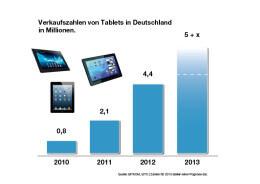 Verkaufszahlen Tablets