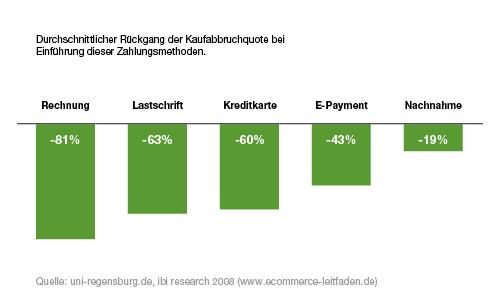 Bezahlungsmethoden beeinflussen Abbrecherquote