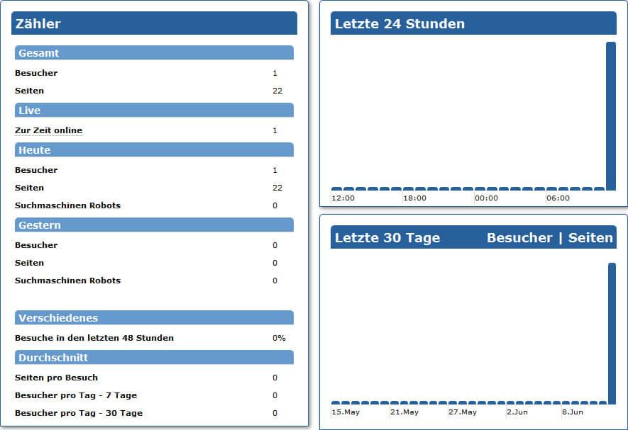 WebsiteBaker statistics: Übersicht