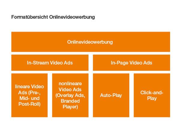 Onlinevideowerbung