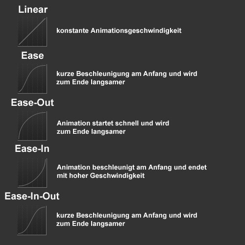 Google Web Designer - Easing-Funktionen