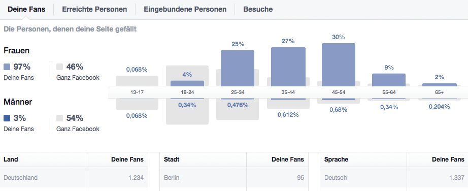 Nützlich: Die Statistiken für die Fanpage liefern wichtige Infos zu den Abonnenten und erleichtern die Optimierung der Inhalte. Screenshot: S. Cantzler