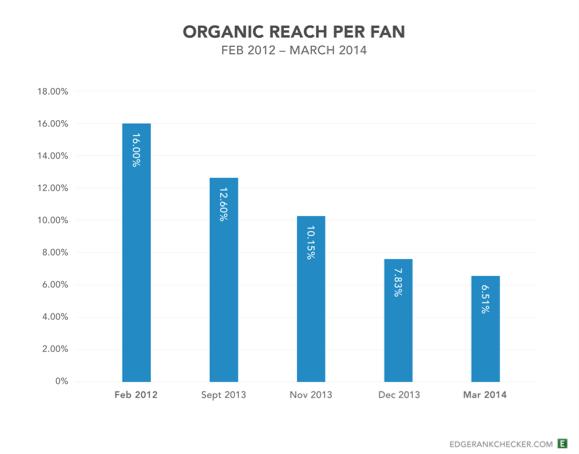 Die organische reichweite sinkt kontinuierlich - mit den richtigen Inhalten könnt Ihr aber trotzdem weiter punkten. Grafik: edgerankchecker.com