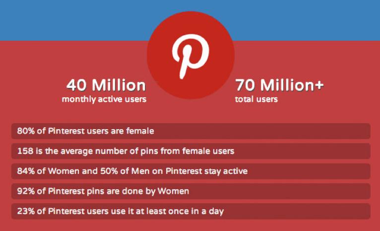 Pinterest wird nach wie vor bevorzugt von Frauen genutzt - Männer sind in der absoluten Minderheit. Grafik: socialtimes.com