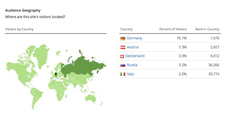 Woher kommen meine Nutzer eigentlich, wie alt sind sie und welchen Bildungsgrad haben sie? Darauf liefert Alexa sekundenschnell Antworten. Screenshot: alexa.com