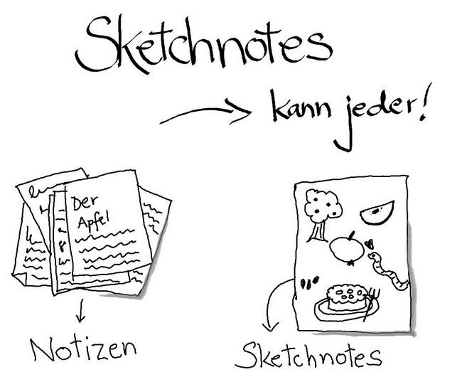 Einfacher, als viele denken: Auf pheminific findet Ihr unter anderem eine Bild für Bild-Anleitung, um die ersten eigenen Sketchnote-Schritte zu machen. Illustration: pheminific.de