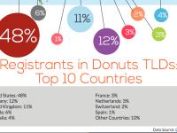 Studie: Neue Domainendungen vor allem in den USA beliebt