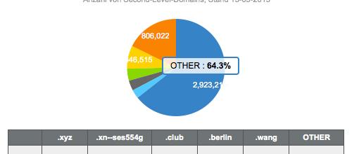 Wie entwickeln sich die neuen Domainendungen eigentlich? Ein neues Onlineangebot liefert täglich frische Statistiken. Grafik: eco.de