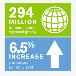 Die Zahl der Domains wächst weiter, das Wachstum verliert jedoch an Schwung. Grafik: VeriSign