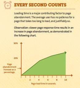 Bereits bei einer Ladezeit von 4 Sekunden verlassen 25 Prozent der User die aufgerufene Website umgehend. Infografik: kissmetrics.com