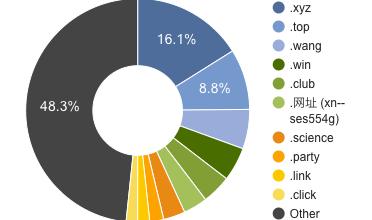 Grafik: nTLDstats.com