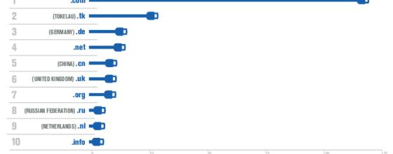 Alles beim Alten: An der Spitze der Registrierungsstatistik zeigt sich auch 2015 wieder das gewohnte Bild. Und vermutlich wird sich auch 2016 noch nicht allzu viel daran ändern. Grafik: Domain Name Industry Brief