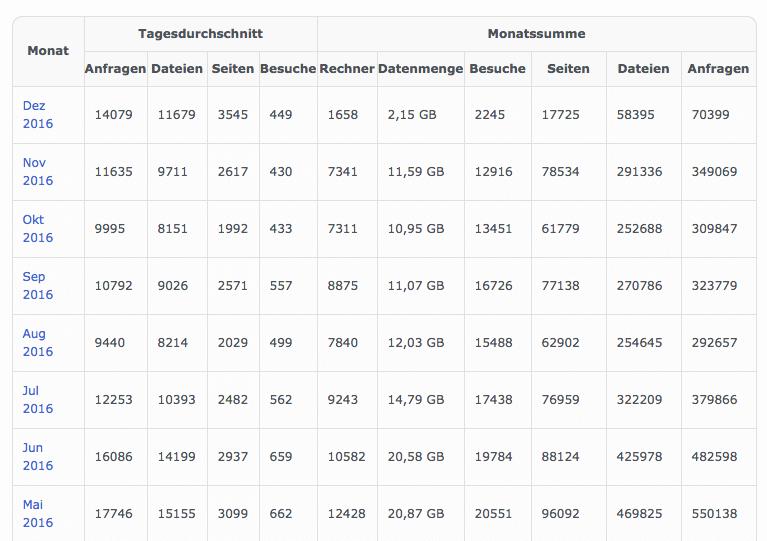 checkdomain Web-Statistiken
